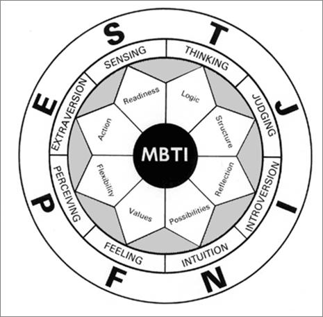 mbti circle target training
