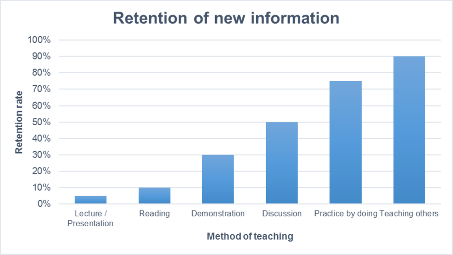 retention graph